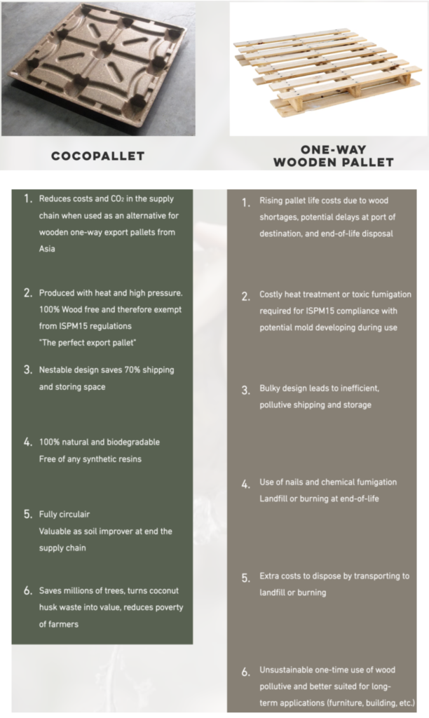 Cocopallet vs a traditional wooden pallet